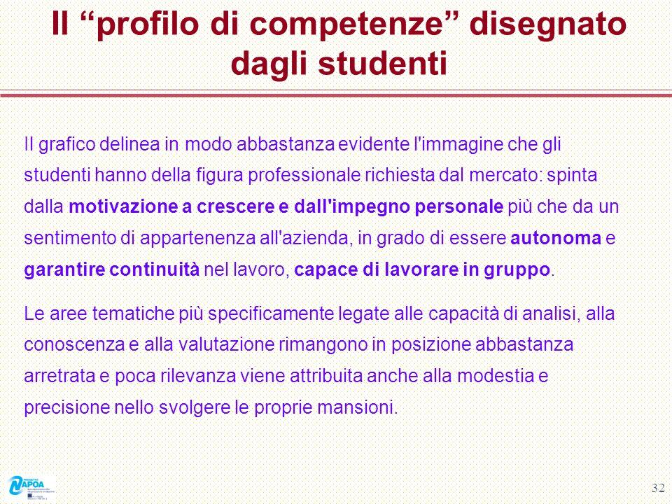 Il profilo di competenze disegnato dagli studenti