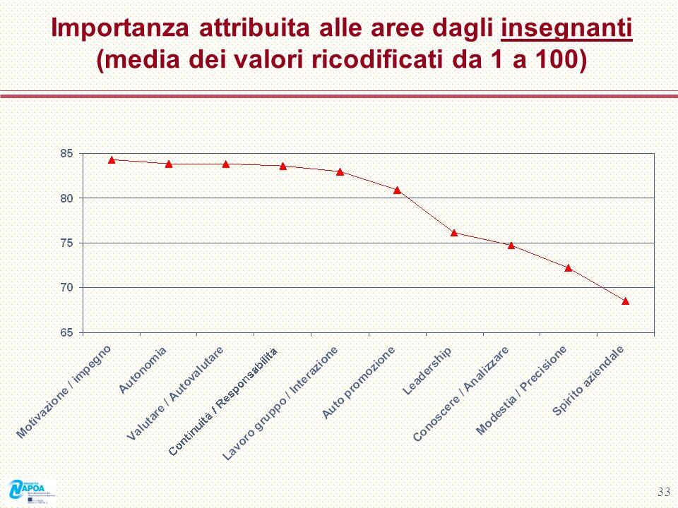 Importanza attribuita alle aree dagli insegnanti (media dei valori ricodificati da 1 a 100)