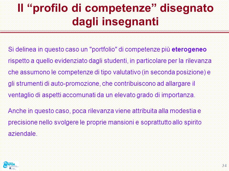 Il profilo di competenze disegnato dagli insegnanti
