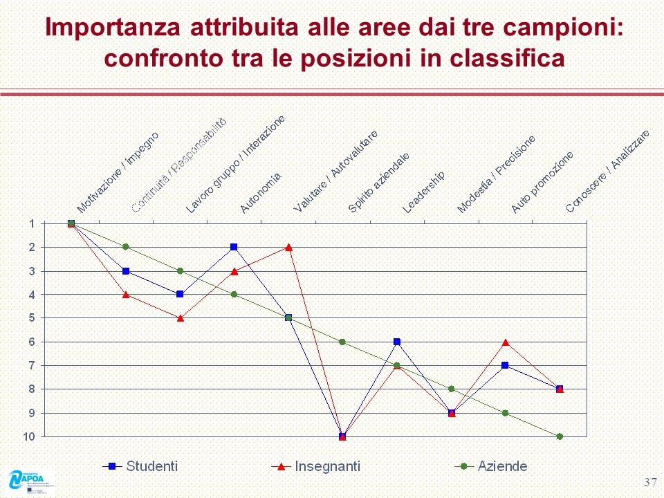 Importanza attribuita alle aree dai tre campioni: confronto tra le posizioni in classifica