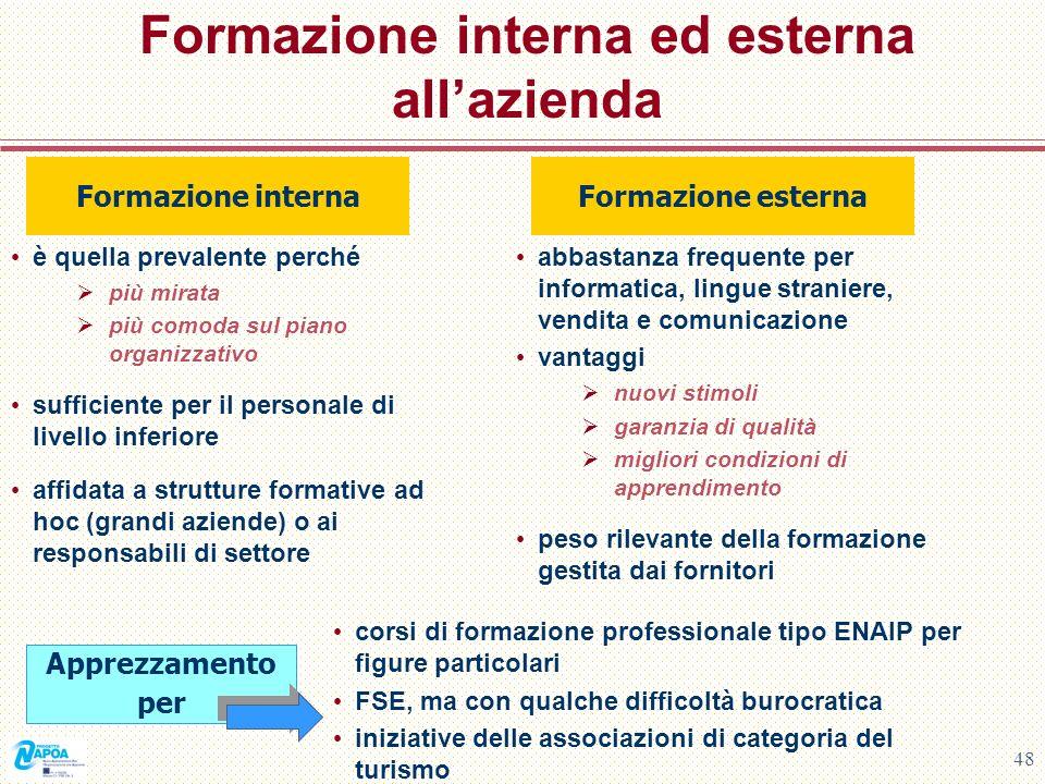 Formazione interna ed esterna all'azienda