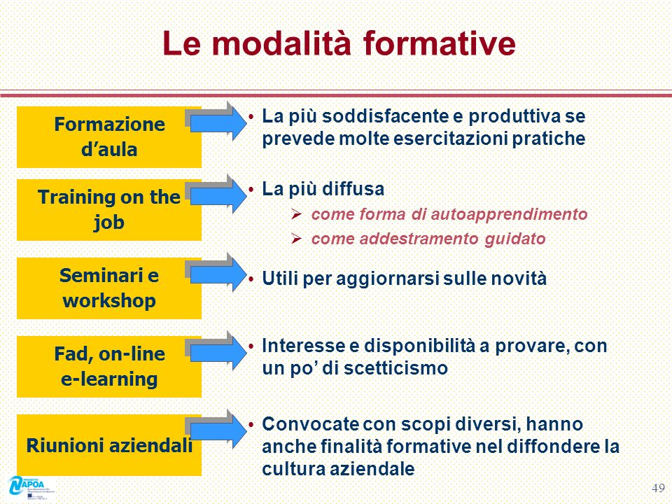Fad, on-line e-learning