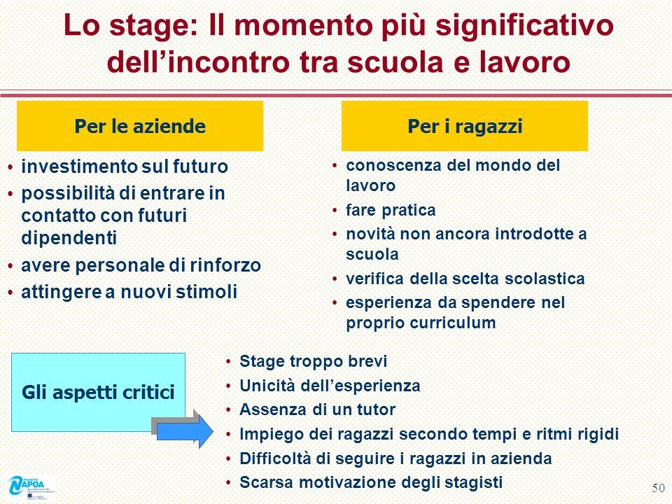 Lo stage: Il momento più significativo dell'incontro tra scuola e lavoro