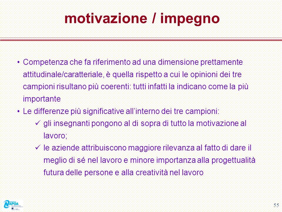 motivazione / impegno