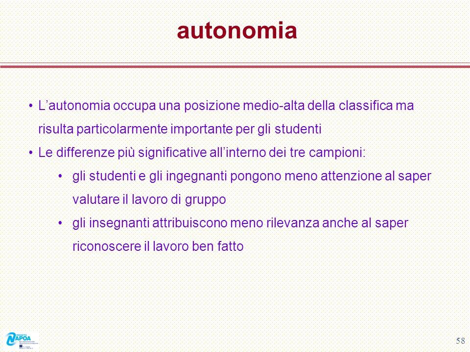 autonomia L'autonomia occupa una posizione medio-alta della classifica ma risulta particolarmente importante per gli studenti.