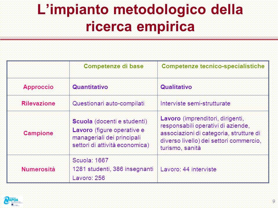 L'impianto metodologico della ricerca empirica