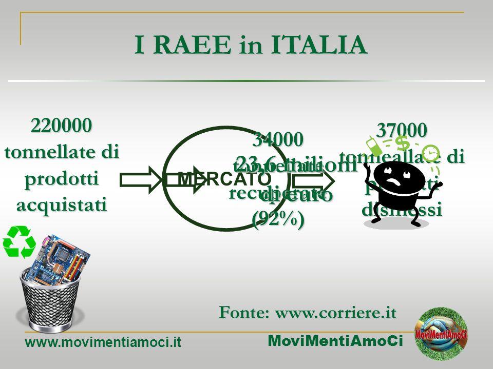I RAEE in ITALIA 23,6 milioni di euro 37000 tonneallate di prodotti