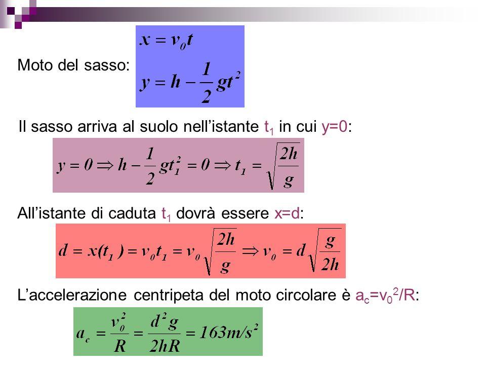 Moto del sasso: Il sasso arriva al suolo nell'istante t1 in cui y=0: All'istante di caduta t1 dovrà essere x=d: