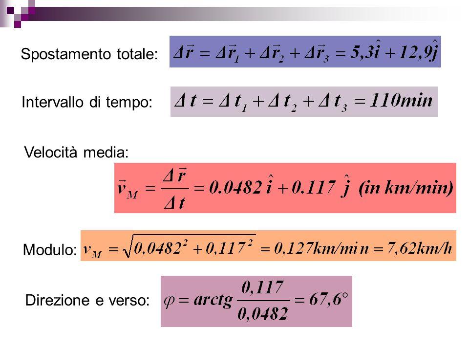 Spostamento totale: Intervallo di tempo: Velocità media: Modulo: Direzione e verso: