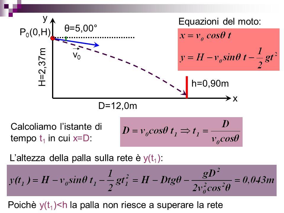 xy. H=2,37m. D=12,0m. h=0,90m. P0(0,H) v0. θ=5,00° Equazioni del moto: Calcoliamo l'istante di tempo t1 in cui x=D: