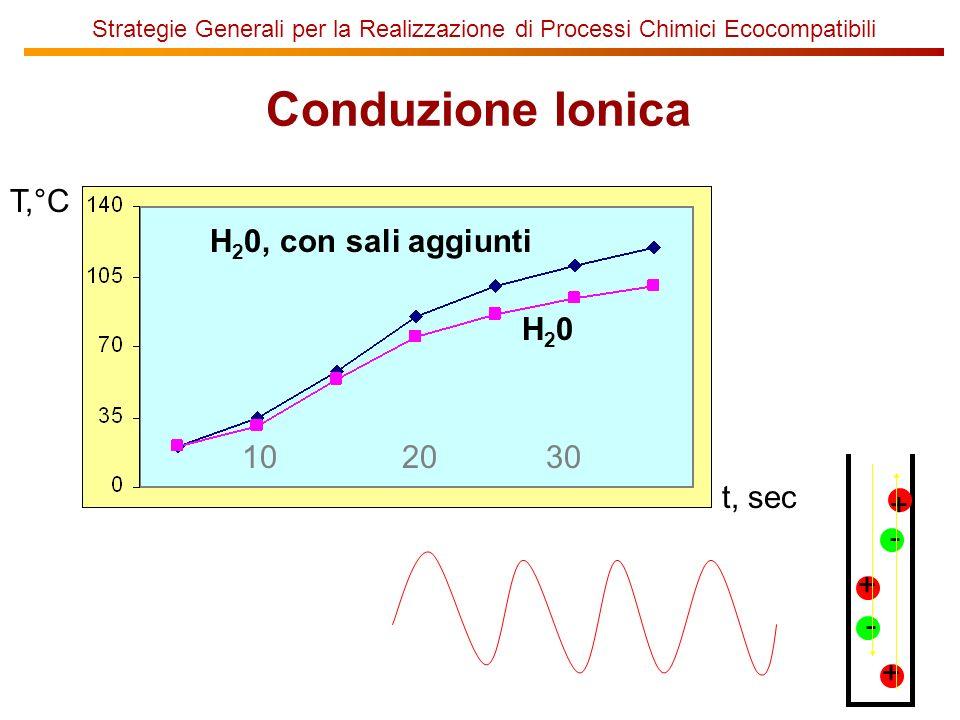 Conduzione Ionica H20 10 T,°C 20 30 t, sec H20, con sali aggiunti + -