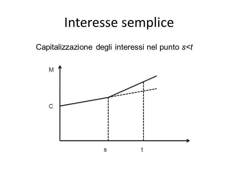 Interesse semplice Capitalizzazione degli interessi nel punto s<t C