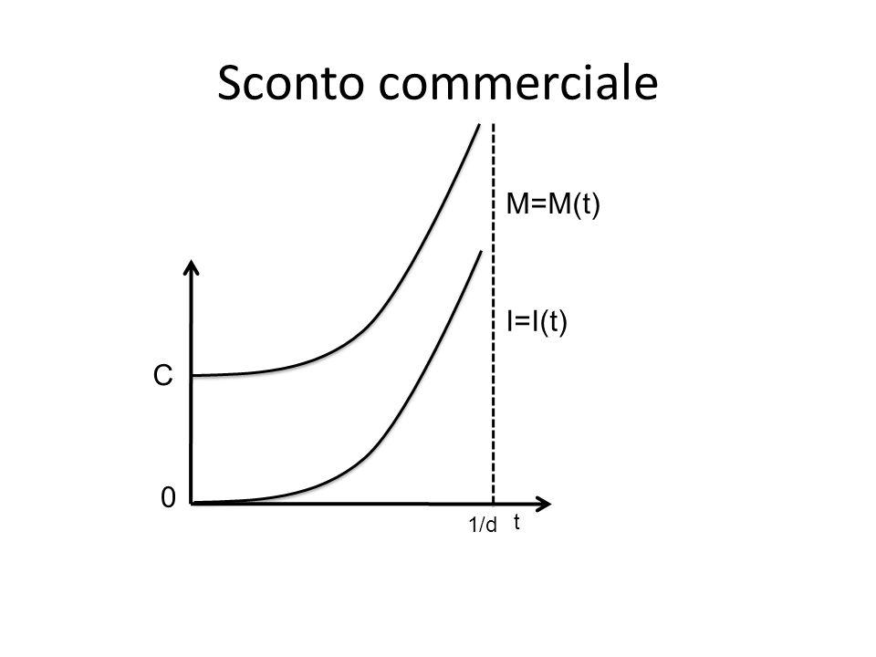 Sconto commerciale M=M(t) I=I(t) C t 1/d