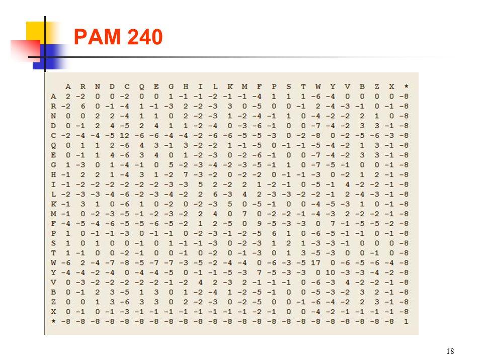 PAM 240