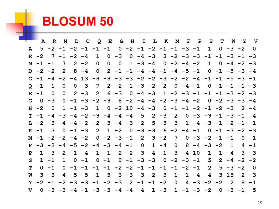 BLOSUM 50 A R N D C Q E G H I L K M F P S T W Y V