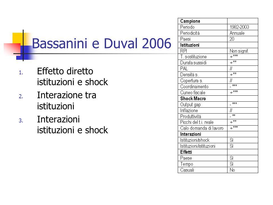Bassanini e Duval 2006 Effetto diretto istituzioni e shock