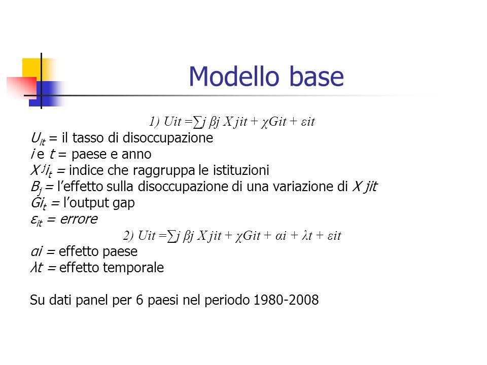 Modello base 1) Uit =∑j βj X jit + χGit + εit