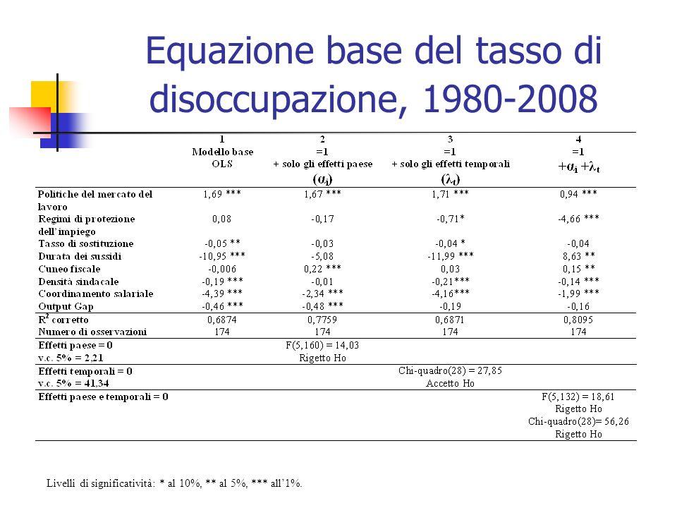 Equazione base del tasso di disoccupazione, 1980-2008