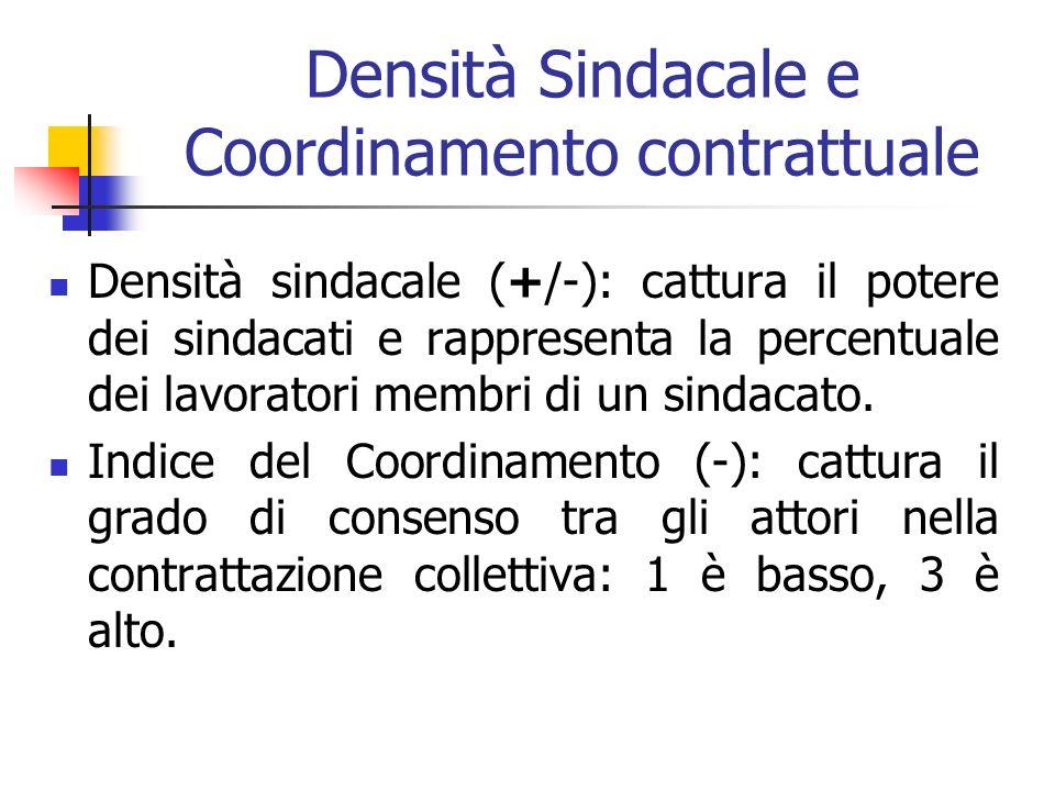 Densità Sindacale e Coordinamento contrattuale