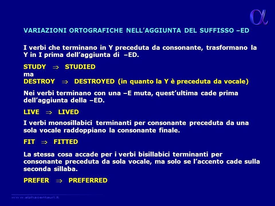 VARIAZIONI ORTOGRAFICHE NELL'AGGIUNTA DEL SUFFISSO –ED