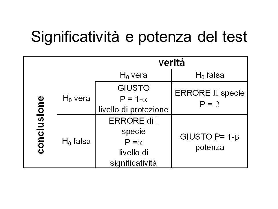 Significatività e potenza del test
