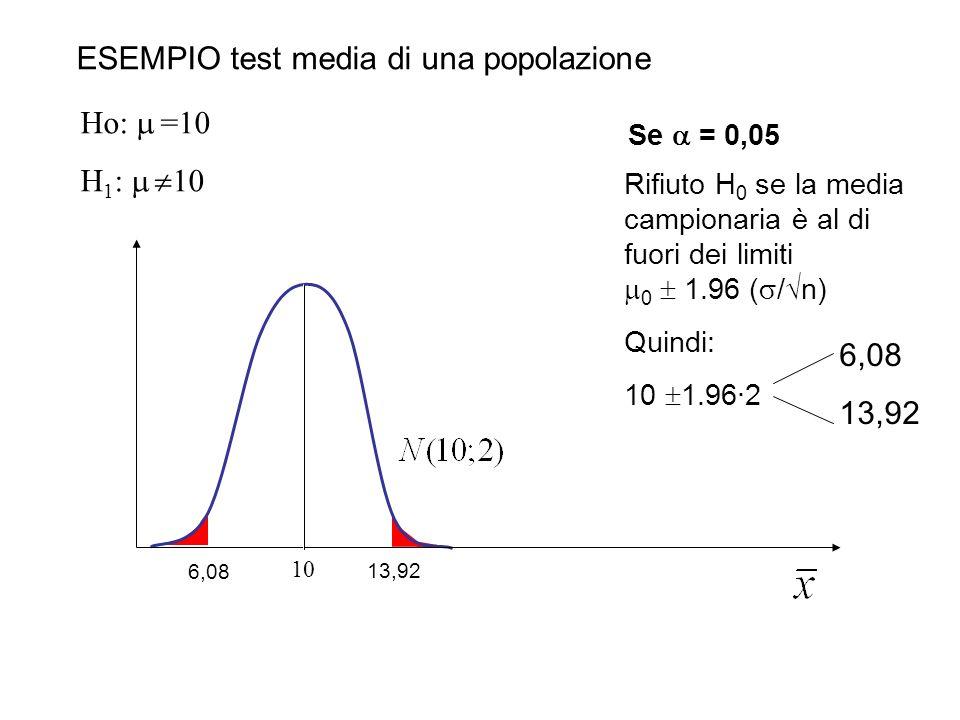 ESEMPIO test media di una popolazione