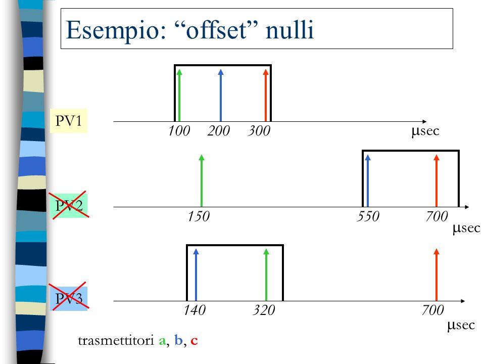 Esempio: offset nulli