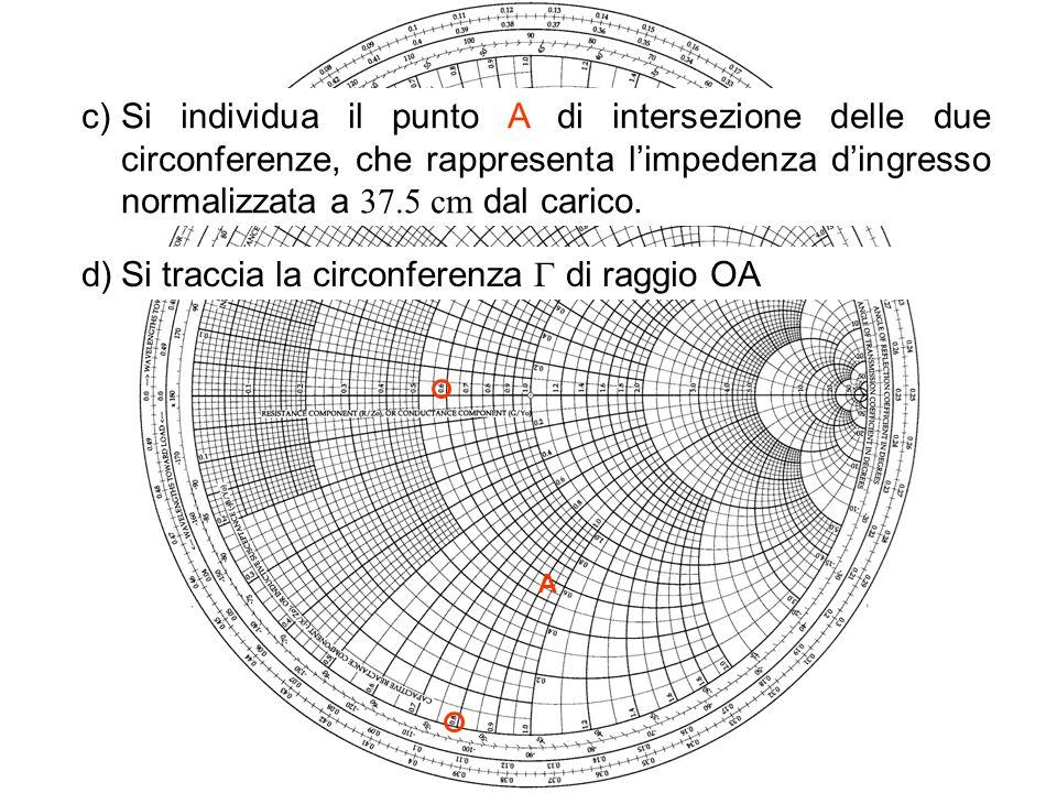 Si traccia la circonferenza  di raggio OA