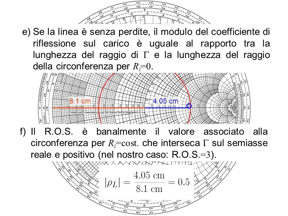 Se la linea è senza perdite, il modulo del coefficiente di riflessione sul carico è uguale al rapporto tra la lunghezza del raggio di  e la lunghezza del raggio della circonferenza per Ri=0.