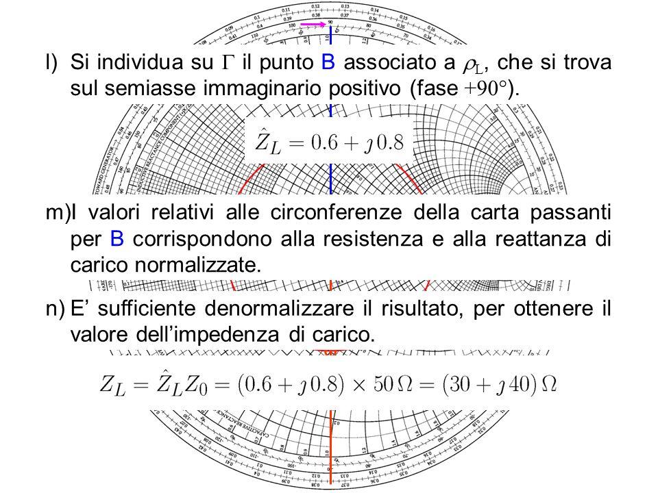 Si individua su  il punto B associato a L, che si trova sul semiasse immaginario positivo (fase +90°).