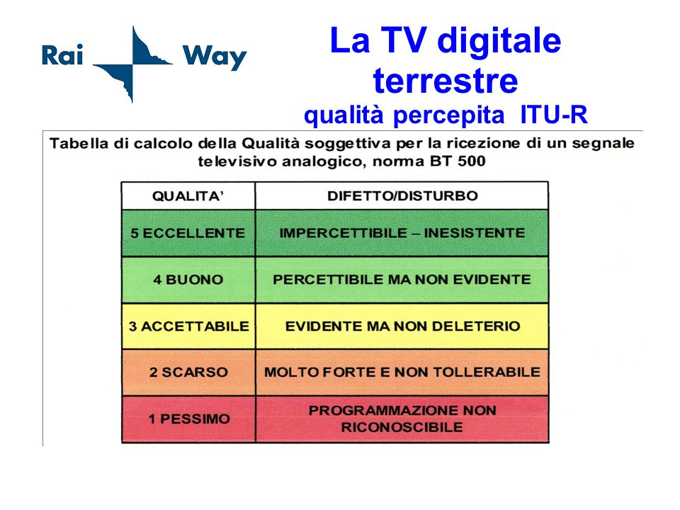 La TV digitale terrestre qualità percepita ITU-R