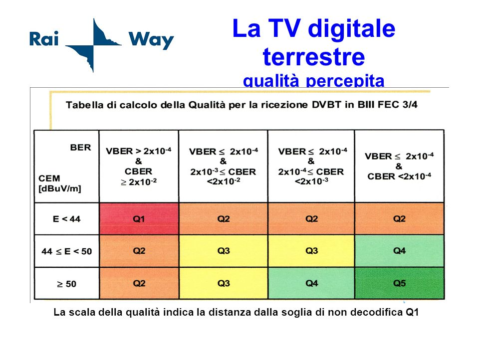 La TV digitale terrestre qualità percepita