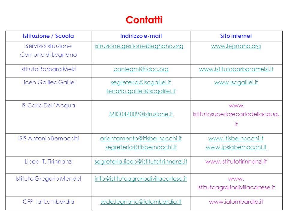Contatti Istituzione / Scuola Indirizzo e-mail Sito internet