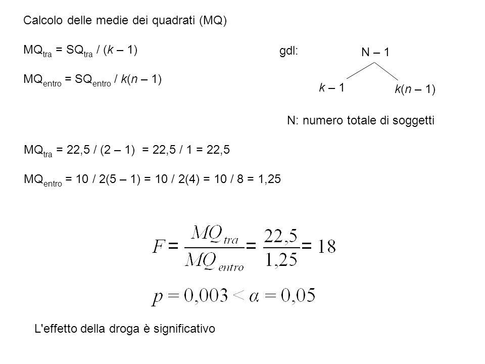 Calcolo delle medie dei quadrati (MQ)