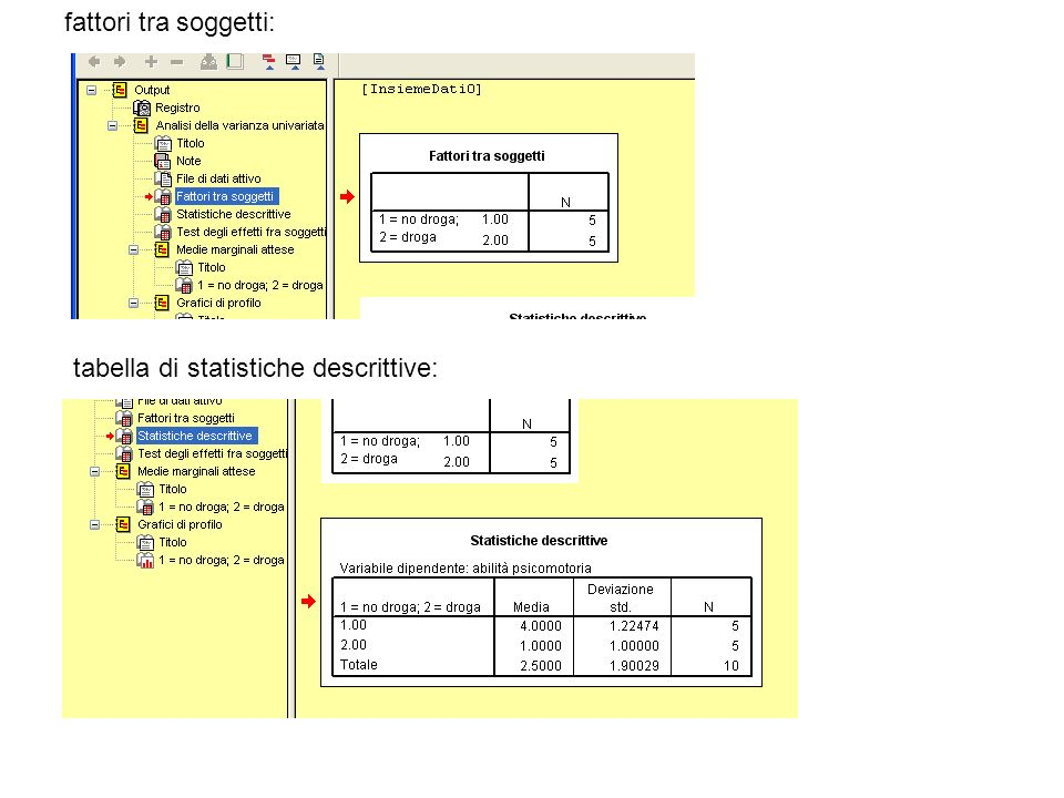 fattori tra soggetti: tabella di statistiche descrittive: