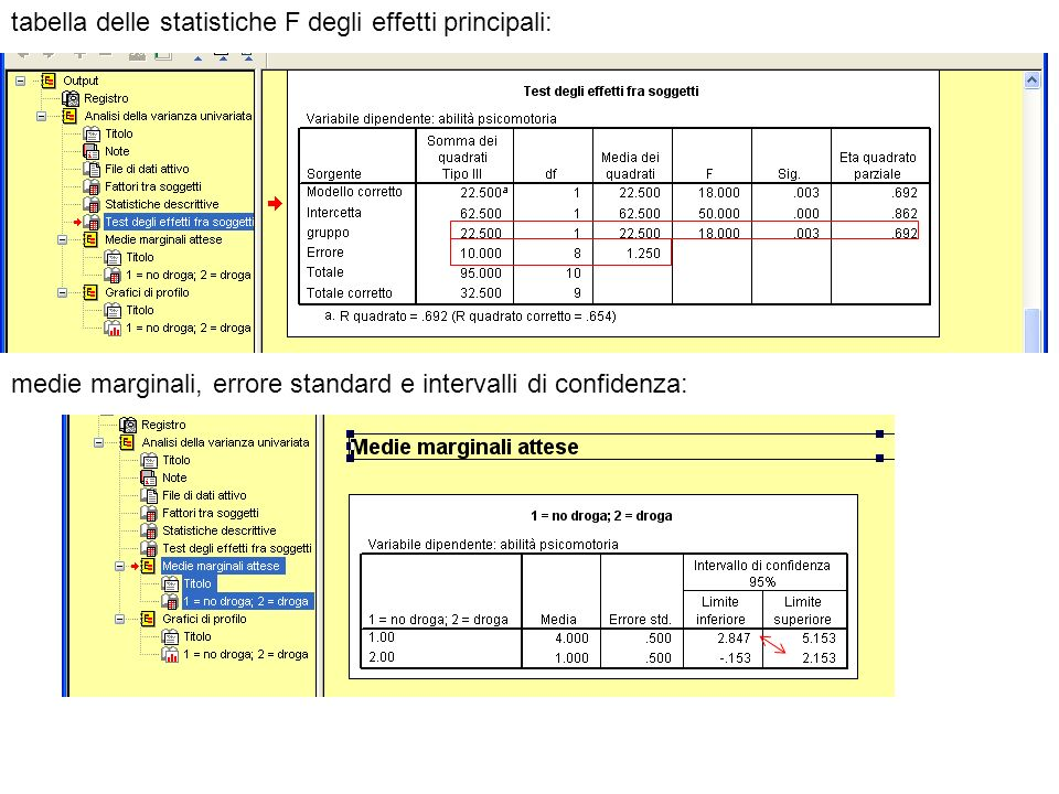 tabella delle statistiche F degli effetti principali: