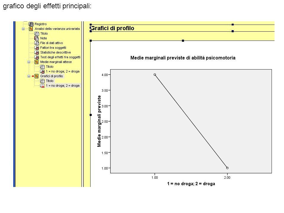 grafico degli effetti principali: