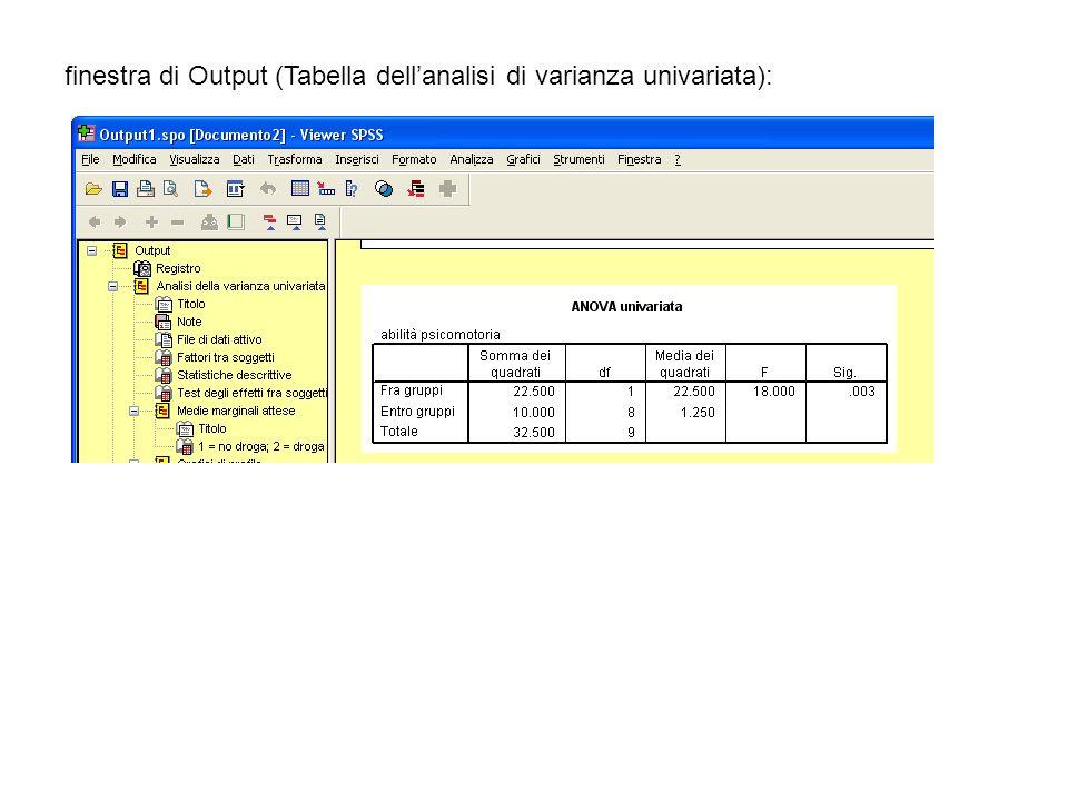 finestra di Output (Tabella dell'analisi di varianza univariata):
