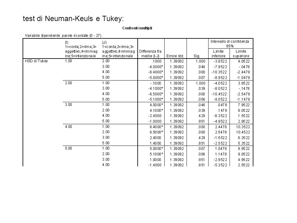 test di Neuman-Keuls e Tukey:
