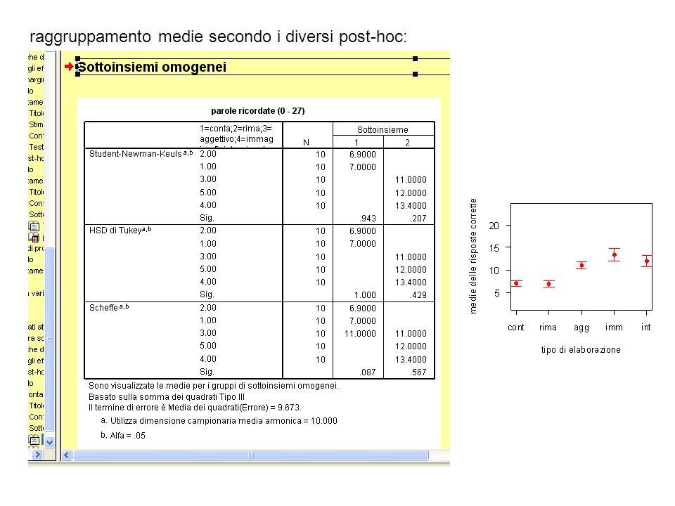 raggruppamento medie secondo i diversi post-hoc:
