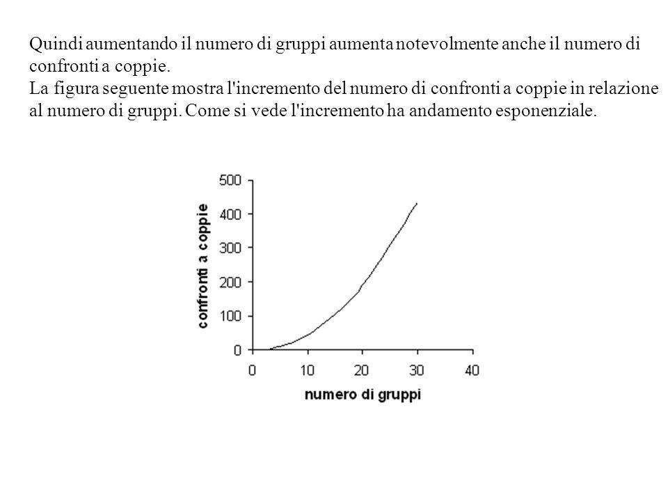 Quindi aumentando il numero di gruppi aumenta notevolmente anche il numero di confronti a coppie.