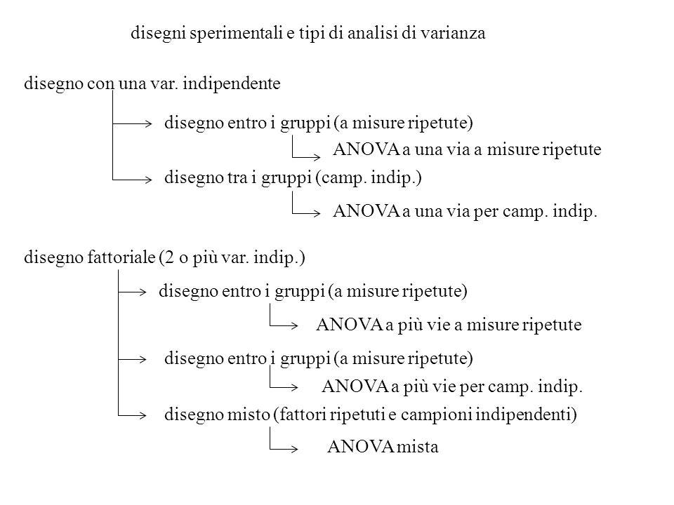disegni sperimentali e tipi di analisi di varianza