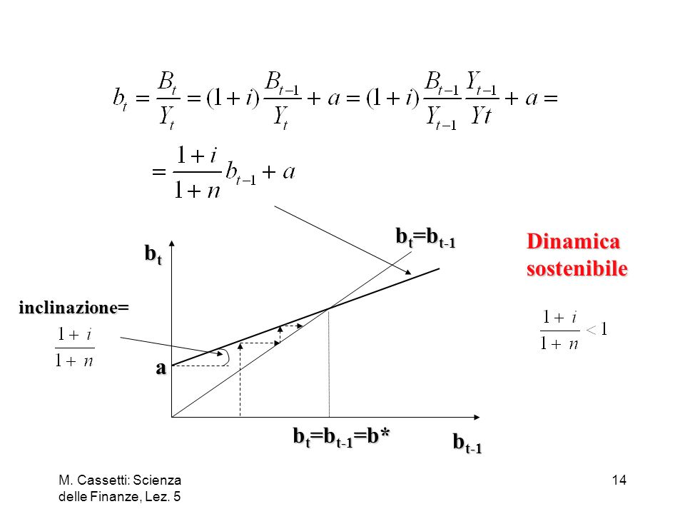 bt=bt-1 Dinamica bt sostenibile a bt=bt-1=b* bt-1 inclinazione=