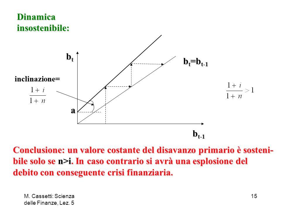 Conclusione: un valore costante del disavanzo primario è sosteni-