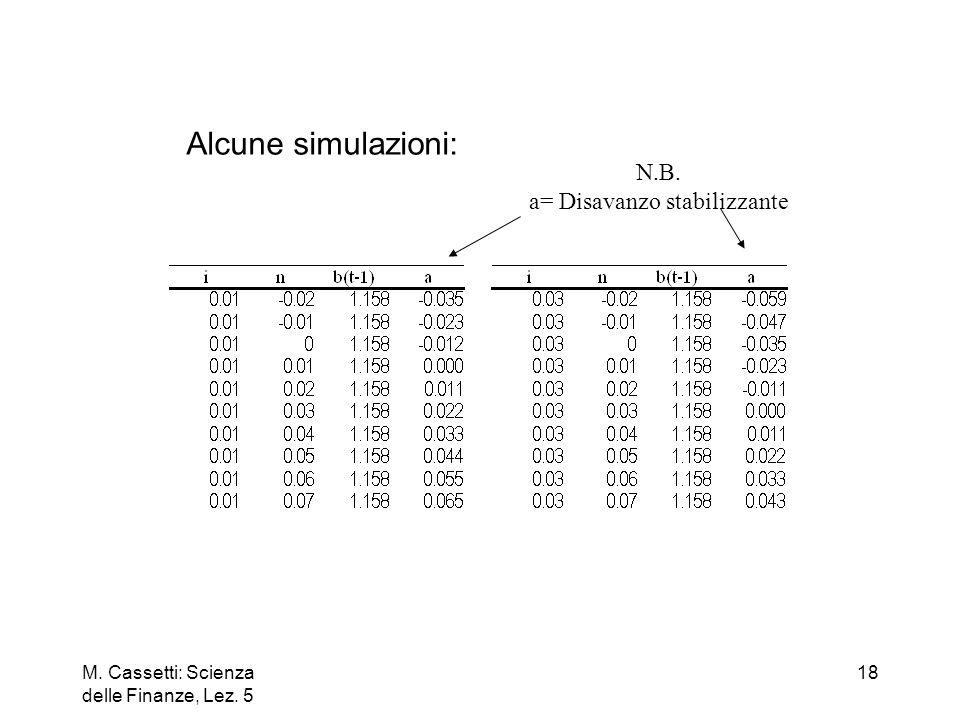 a= Disavanzo stabilizzante
