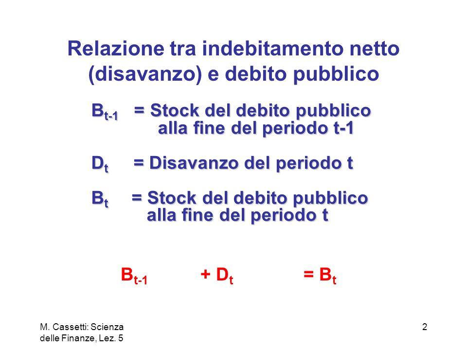 Relazione tra indebitamento netto (disavanzo) e debito pubblico