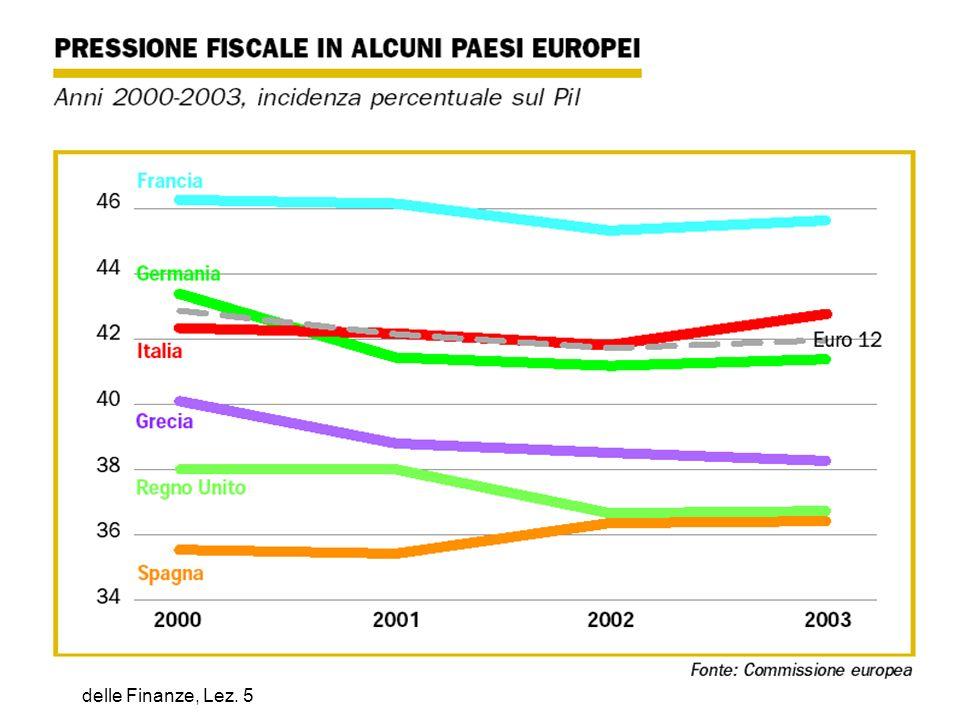 M. Cassetti: Scienza delle Finanze, Lez. 5