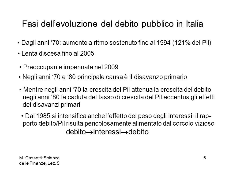 Fasi dell'evoluzione del debito pubblico in Italia