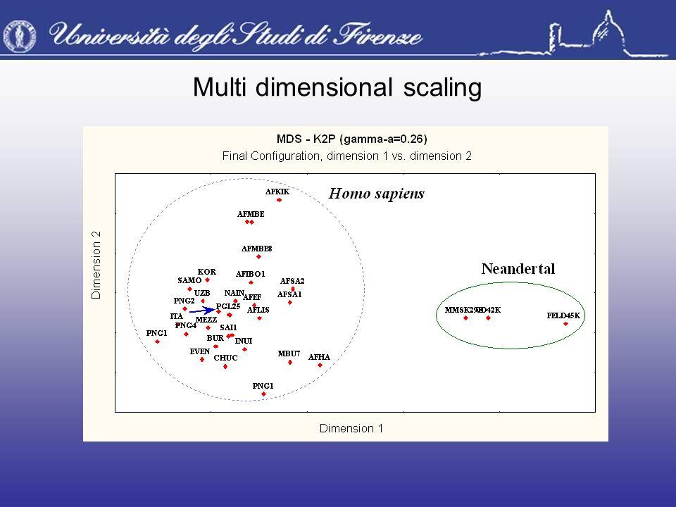 Multi dimensional scaling