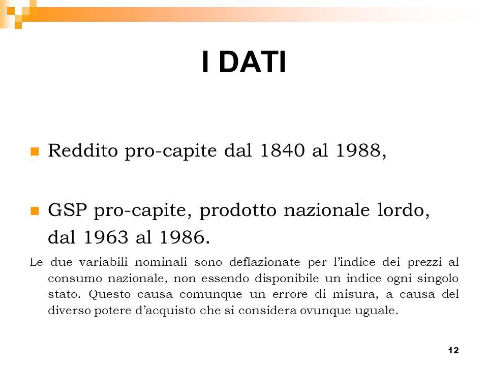 I DATI Reddito pro-capite dal 1840 al 1988,
